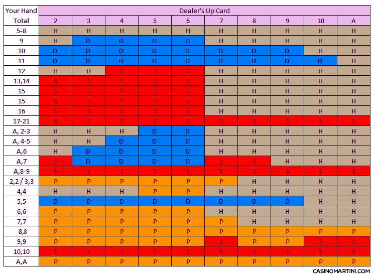 chart black jack guide